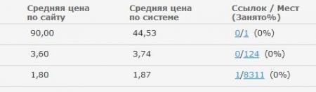 Варезник + SAPE = Эксперимент №1