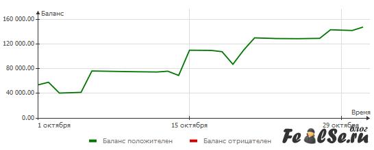 Финансовый стриптиз за октябрь 2011 от Федотова