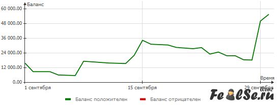 Финансовый стриптиз за сентябрь 2011 от Федотова